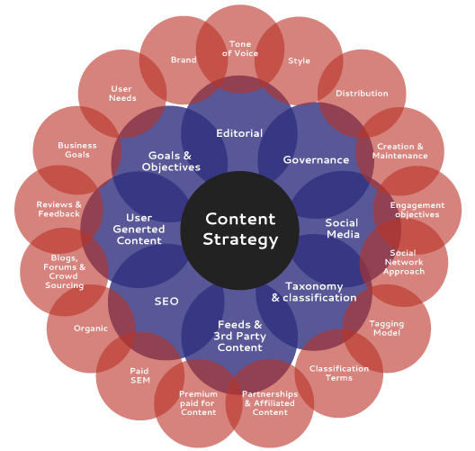 Content Strategy Diagram, courtesy of http://www.pragermicrosystems.com/