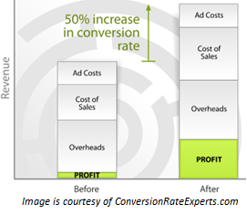 Quick Calculation of the effect of Conversion Rates on the Company Profits