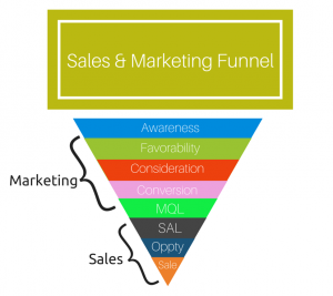 Sales and Marketing Conversion Funnel