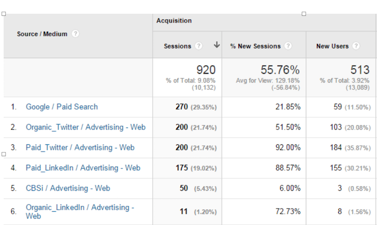 Google Analytics Campaign Traffic Stats by Channel