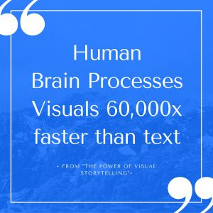 Visual content gets processed fast by the human brain - faster than text