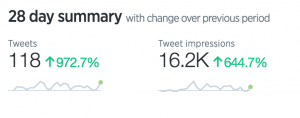 Twitter Impressions & Number of Tweets