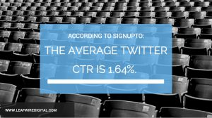 Average Twitter CTR is 1.64%