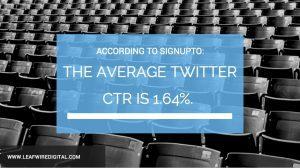 Average Twitter CTR is 1.64%