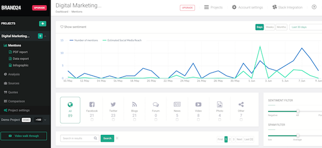 In brand24 you can see how brand mentions move over time