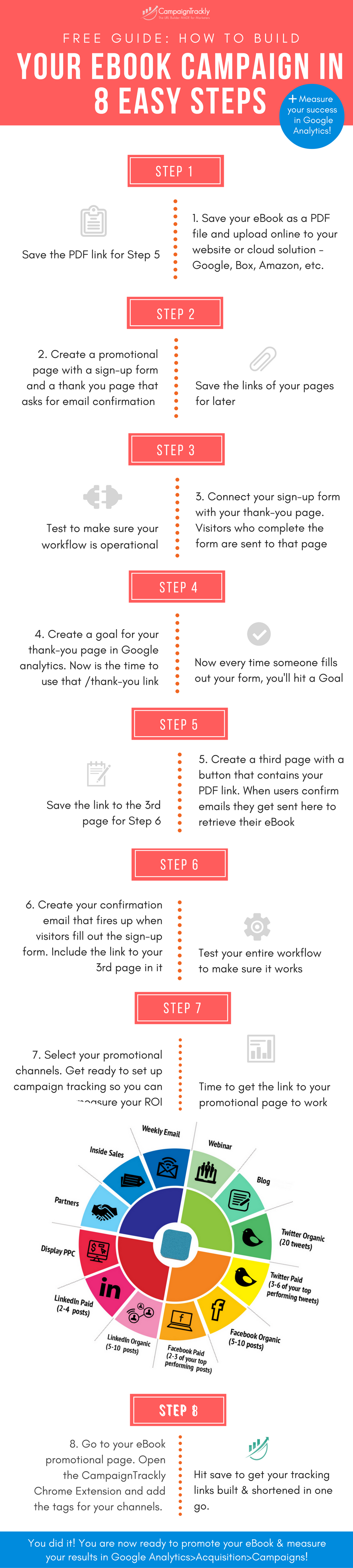 This infographic gives you a step-by-step advice about how to create, launch, and measure your eBook campaign