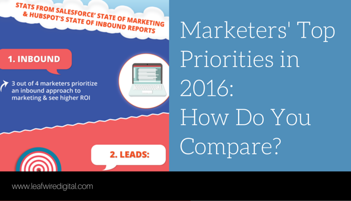 Marketers' Top Priorities in 2016