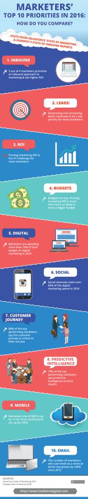 Hubspot and SalesForce define marketer's top priorities in 2016 - infographic
