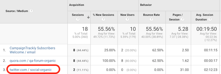 UTM_SourceUTM_medium example in Google Analytics