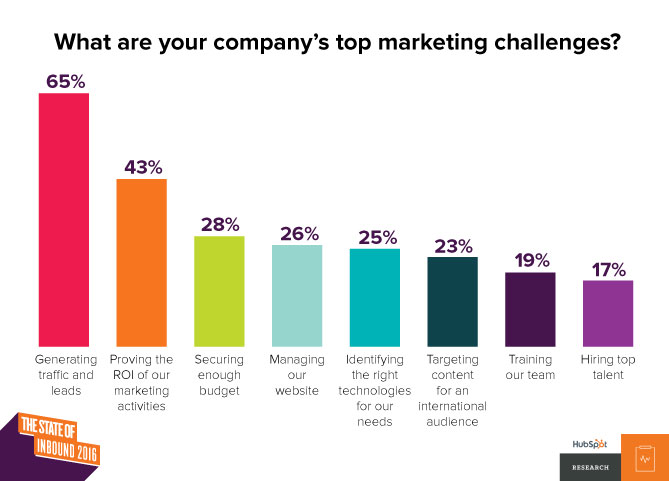 This image, courtesy of Hubspot shows that tracking and reporting ROI is the second top challenge marketers face