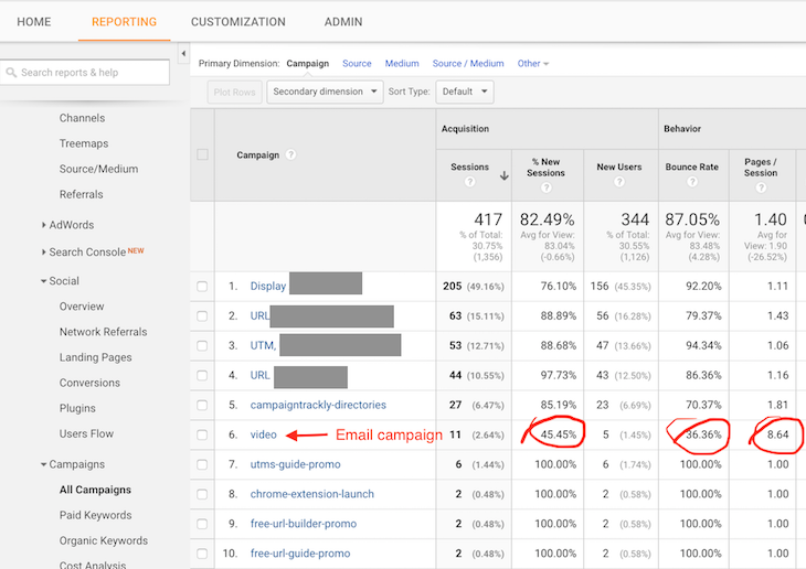 Google Analytics Campaigns report compares email campaign performance vs other channels