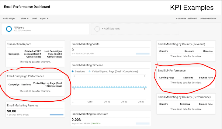 Email KPIs Google Analytics Dashboard Available for Free