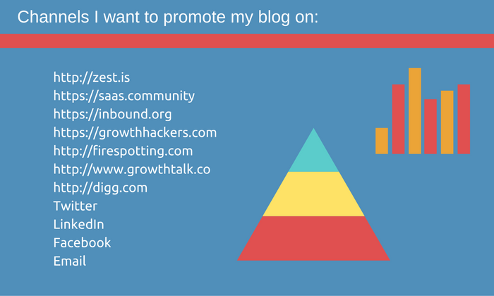 promotional channels for my blog post