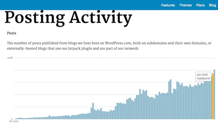 Blog StatsWordpress