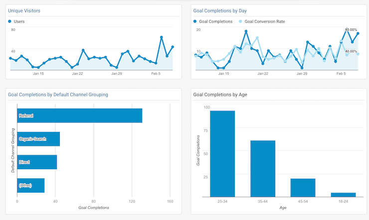 Track your goal completion by channel, by country, and by content in seconds with this great Google Analytics Dashboard