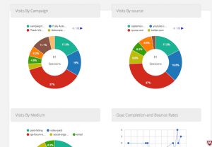 Marketing Campaigns ReportsDashboard
