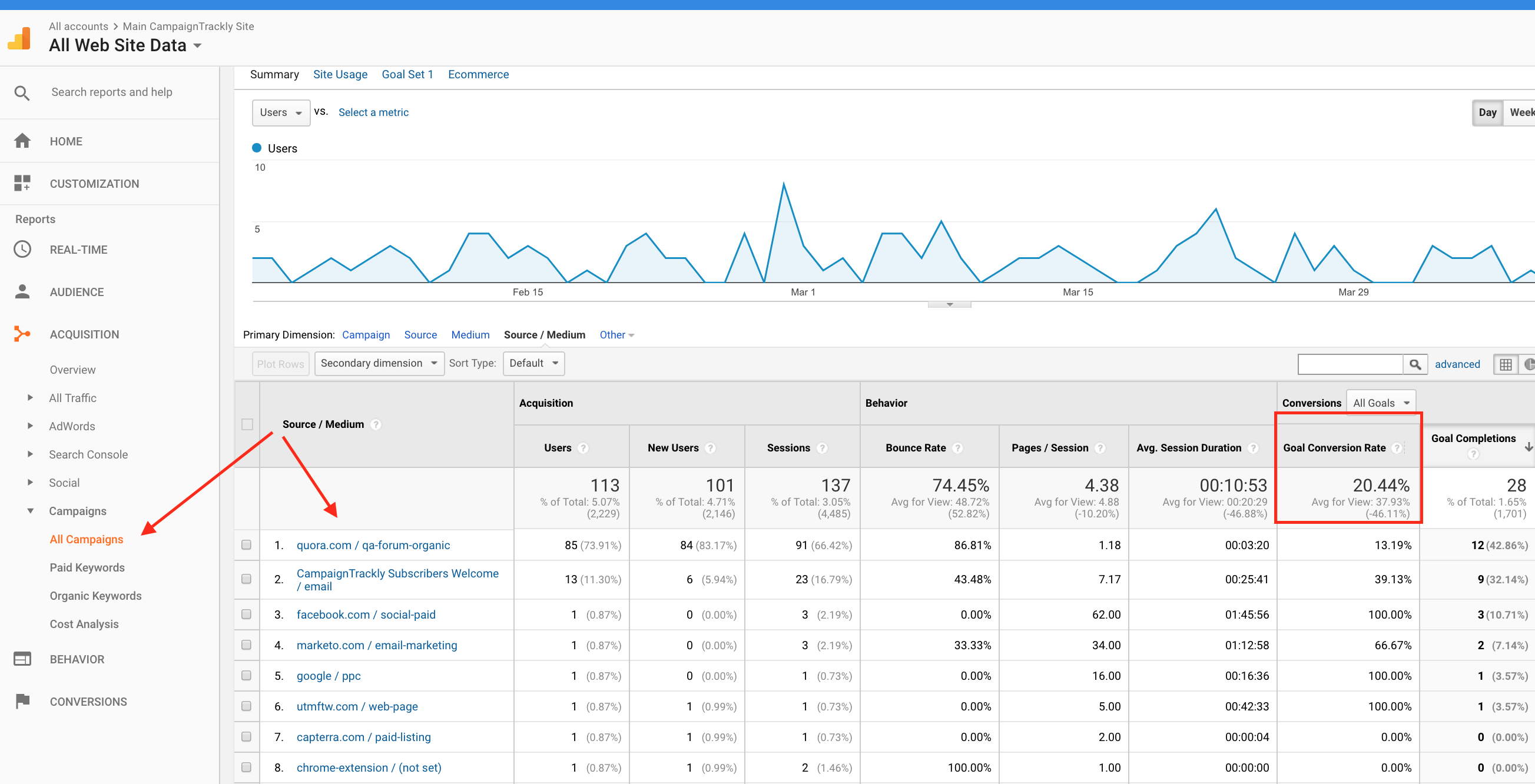 Google Analytics All Campaigns