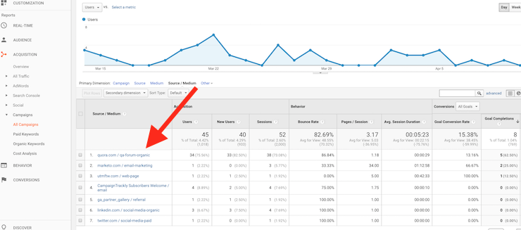 Google Analytics Custom Campaigns Show Which Channels and Assets Bring Traffic
