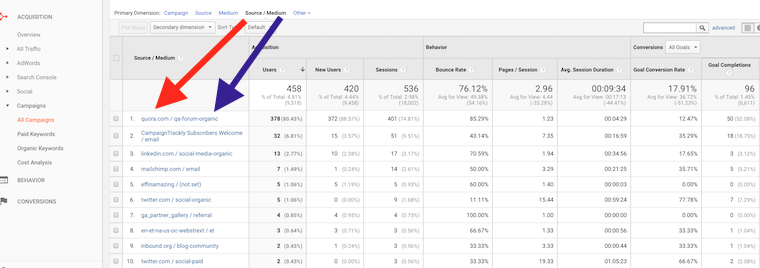 View Custom Campaign Source And Medium in Google Analytics