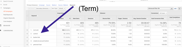 Where to find Term in Google Analytics Custom Campaigns