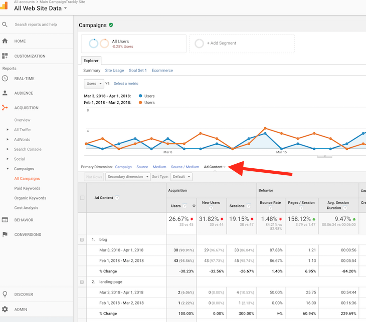 Where you can see your Content Tag in Google Analytics