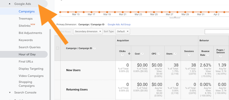 Google Ads Reports in Google Analytics