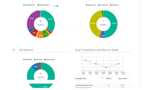 URL Tracking Automation - ROI is Easier to View and Report